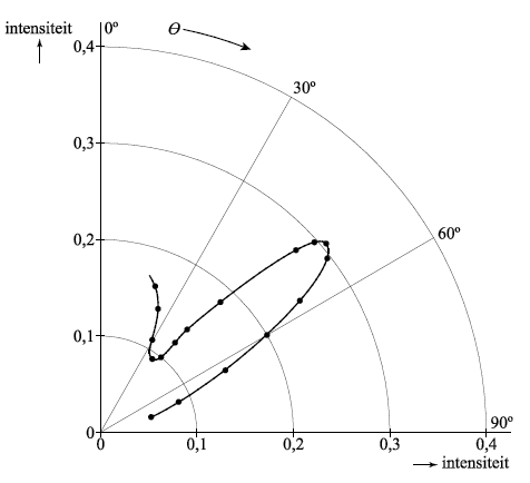 Davisson and germer experiment diagram