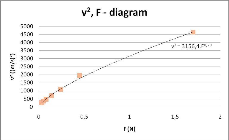 Super Natuurkunde.nl - Eenheid van evenredigheidsconstante v², F - diagram SH-36
