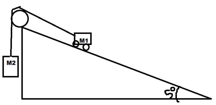 Wrijvingskracht - Tuinmeubilair op een helling ...