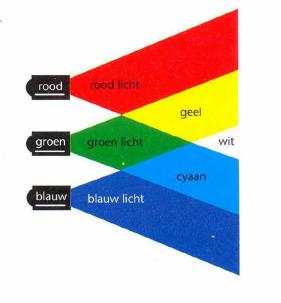 welke kleur krijg je als je geel en groen mengt